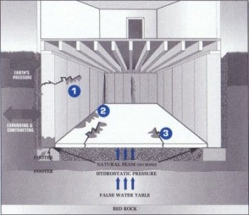 1. Through the Basement Wall. 2. Through the Natural Seam in the Basement Wall or Foundation. 3. Through the Basement or Slab Floor.  4. Moisture and Humidity in the air.